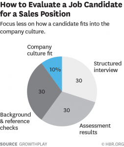 sales, candidates, culture-fit, reference checks, the people group